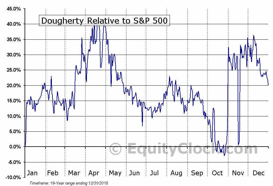 MYDP Relative to the S&P 500