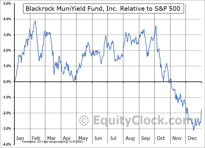 MYD Relative to the S&P 500