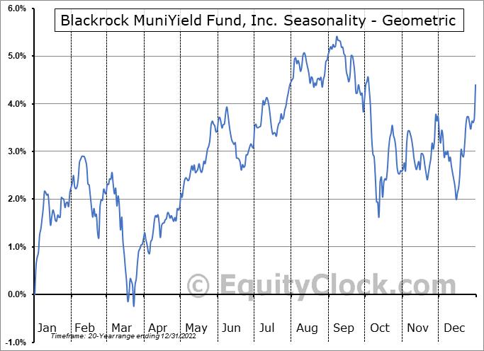 Blackrock MuniYield Fund, Inc. (NYSE:MYD) Seasonality