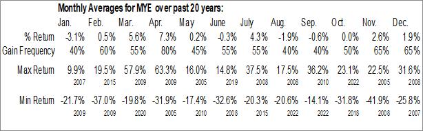 Monthly Seasonal Myers Industries, Inc. (NYSE:MYE)