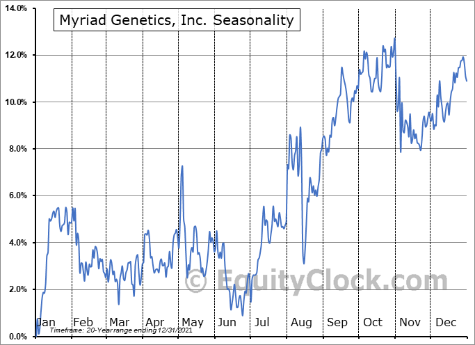 Myriad Genetics, Inc. Seasonal Chart