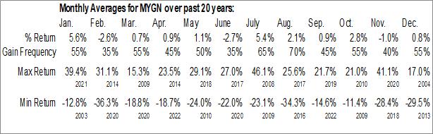 Monthly Seasonal Myriad Genetics, Inc. (NASD:MYGN)
