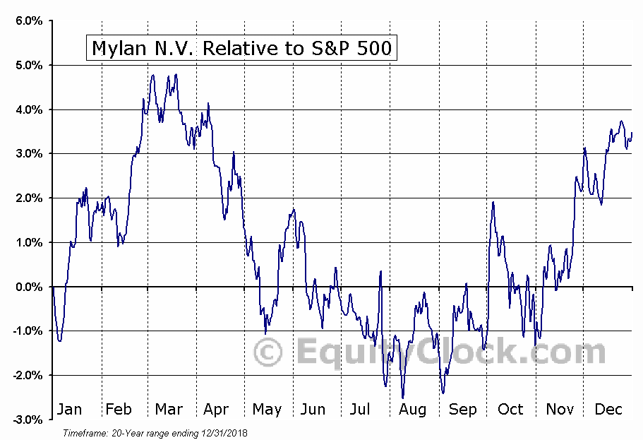 MYL Relative to the S&P 500