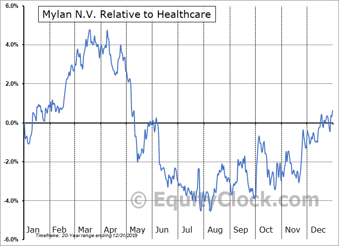 MYL Relative to the Sector