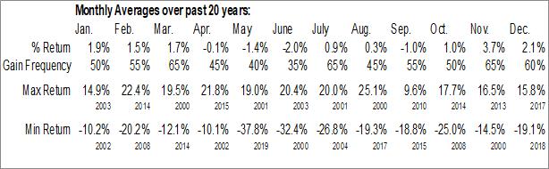 MYL Monthly Averages