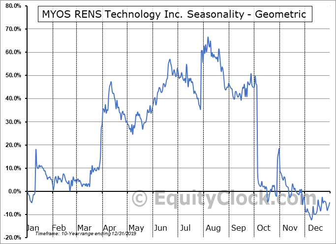 MYOS RENS Technology Inc. (NASD:MYOS) Seasonality