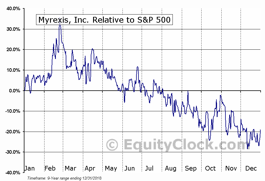 MYRX Relative to the S&P 500