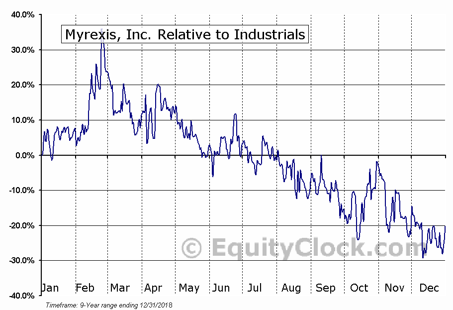 MYRX Relative to the Sector