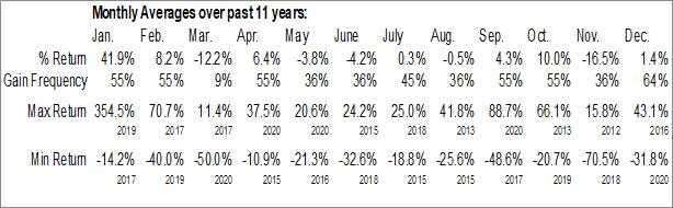 Monthly Seasonal Myrexis, Inc. (OTCMKT:MYRX)
