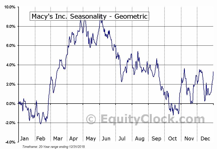 Macy's Inc. (NYSE:M) Seasonality