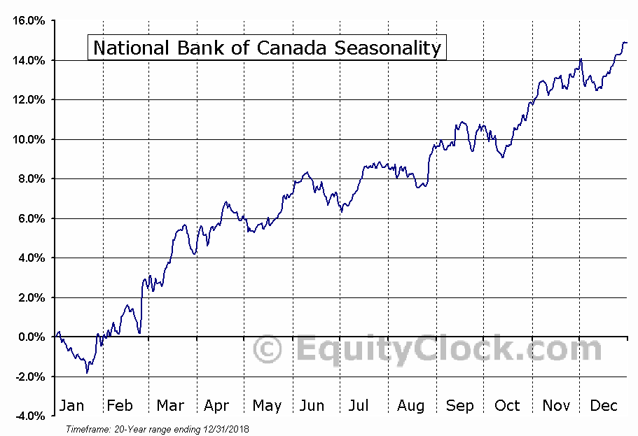 National Bank of Canada  (TSE:NA) Seasonal Chart