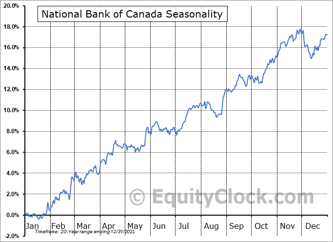 National Bank of Canada (TSE:NA.TO) Seasonality