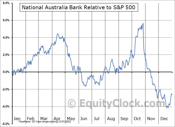 NABZY Relative to the S&P 500