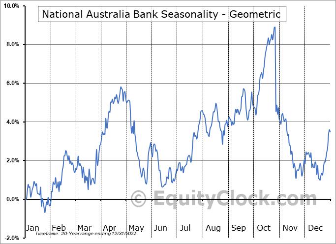 National Australia Bank (OTCMKT:NABZY) Seasonality