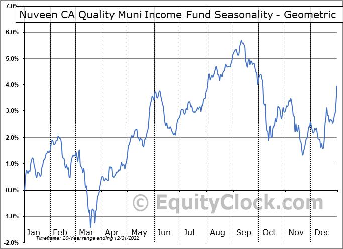 Nuveen CA Quality Muni Income Fund (NYSE:NAC) Seasonality