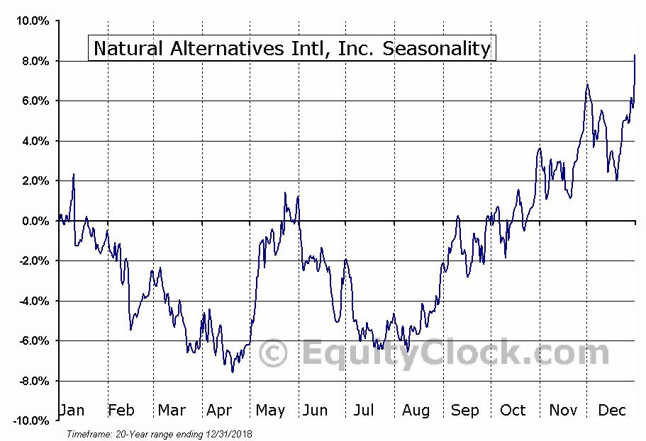 Natural Alternatives Intl, Inc. (NASD:NAII) Seasonality