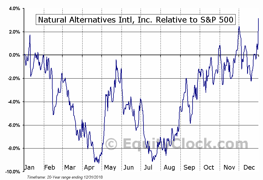 NAII Relative to the S&P 500