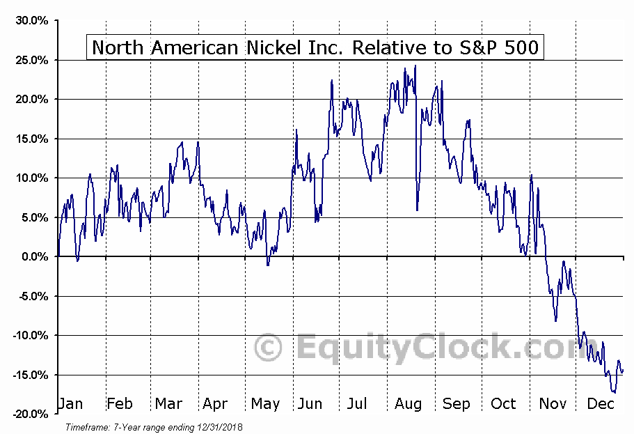 NAN.V Relative to the S&P 500