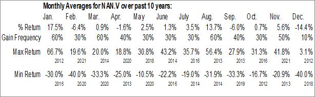 Monthly Seasonal North American Nickel Inc. (TSXV:NAN.V)