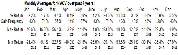 Monthly Seasonal NanoVibronix, Inc. (NASD:NAOV)