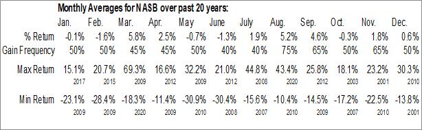 Monthly Seasonal NASB Financial, Inc. (OTCMKT:NASB)