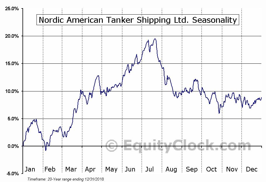 Nordic American Tankers Limited (NAT) Seasonal Chart