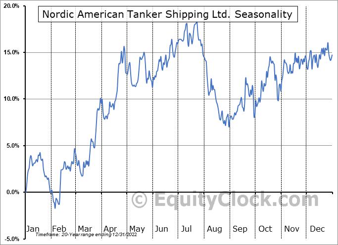 Nordic American Tanker Shipping Ltd. (NYSE:NAT) Seasonality