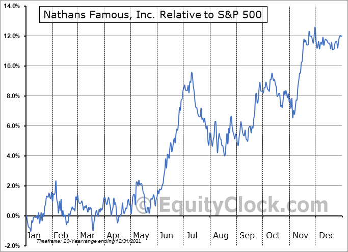 NATH Relative to the S&P 500