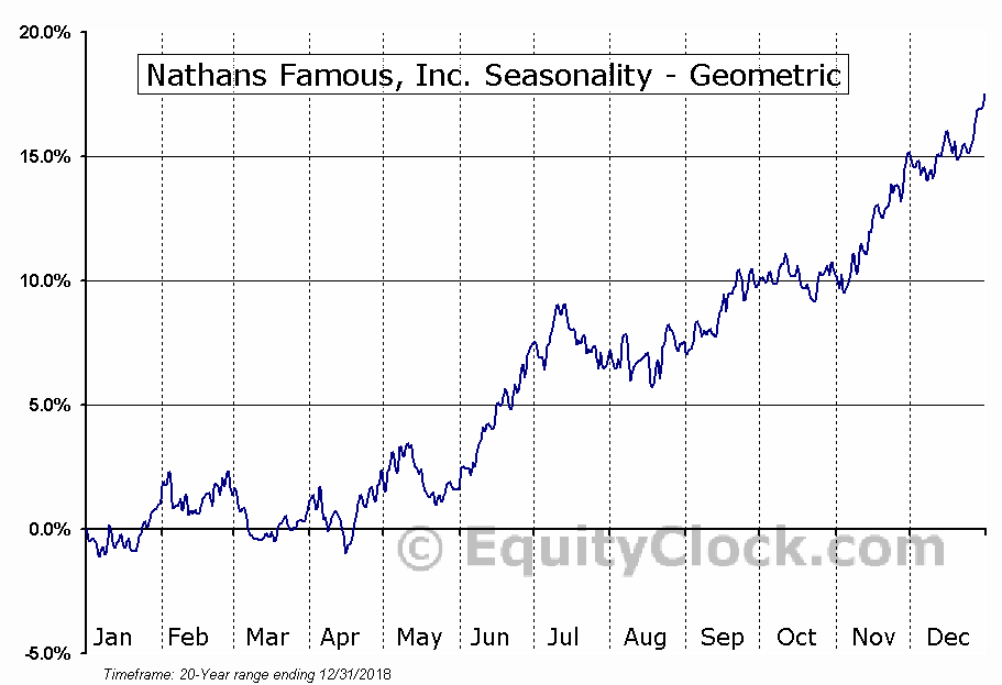 Nathans Famous, Inc. (NASD:NATH) Seasonality