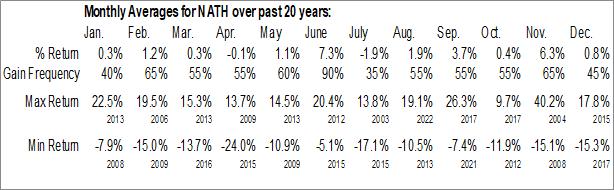 Monthly Seasonal Nathans Famous, Inc. (NASD:NATH)