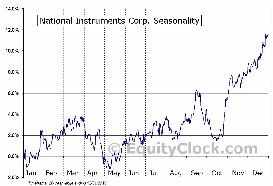 National Instruments Corporation Seasonal Chart
