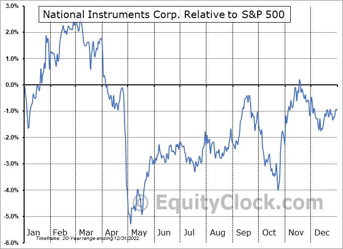 NATI Relative to the S&P 500