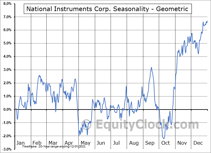 National Instruments Corp. (NASD:NATI) Seasonality