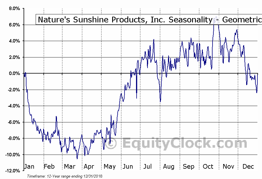 Nature's Sunshine Products, Inc. (NASD:NATR) Seasonality