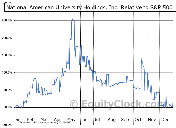 NAUH Relative to the S&P 500