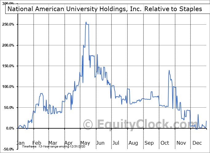 NAUH Relative to the Sector