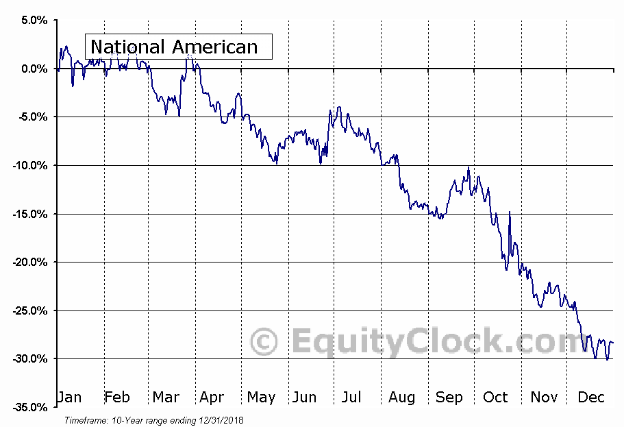 National American University Holdings, Inc. (NASD:NAUH) Seasonality