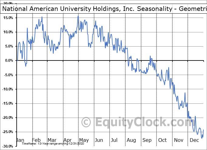 National American University Holdings, Inc. (OTCMKT:NAUH) Seasonality