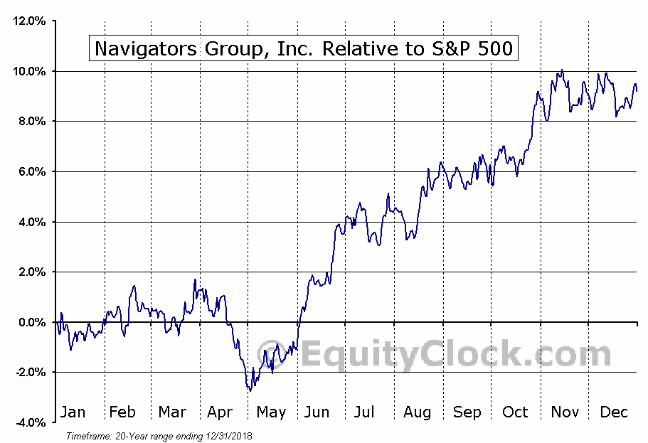 NAVG Relative to the S&P 500
