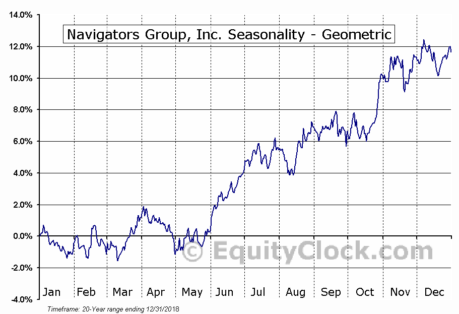 Navigators Group, Inc. (NASD:NAVG) Seasonality