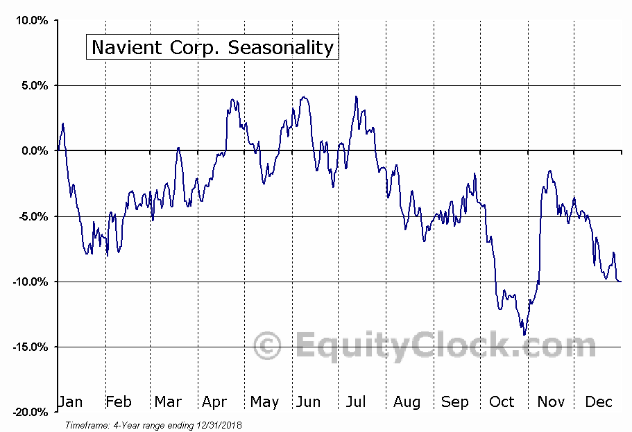 Navient Corporation (NAVI) Seasonal Chart