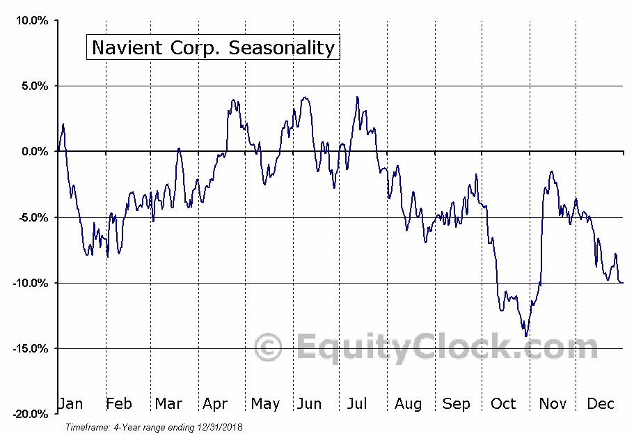 Navient Corporation (NAVI) Seasonal Chart