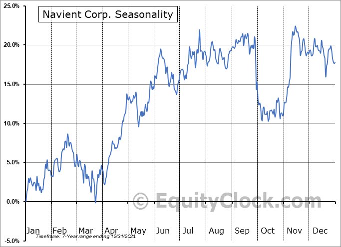 Navient Corporation Seasonal Chart