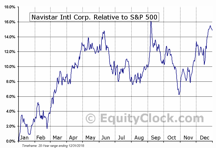 NAV Relative to the S&P 500