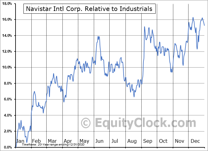 NAV Relative to the Sector