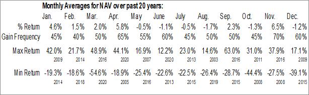 Monthly Seasonal Navistar Intl Corp. (NYSE:NAV)