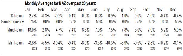 Monthly Seasonal Nuveen Arizona Premium Income Municipal Fund (NYSE:NAZ)