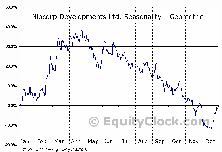 Niocorp Developments Ltd. (TSE:NB.TO) Seasonality