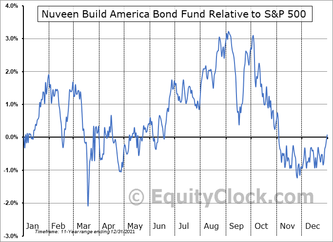 NBB Relative to the S&P 500