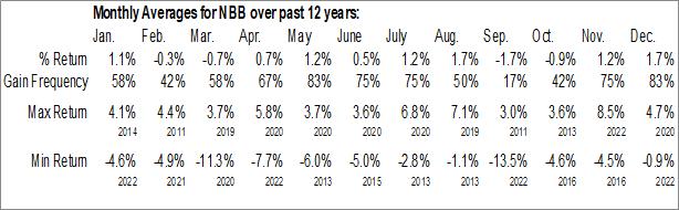 Monthly Seasonal Nuveen Build America Bond Fund (NYSE:NBB)